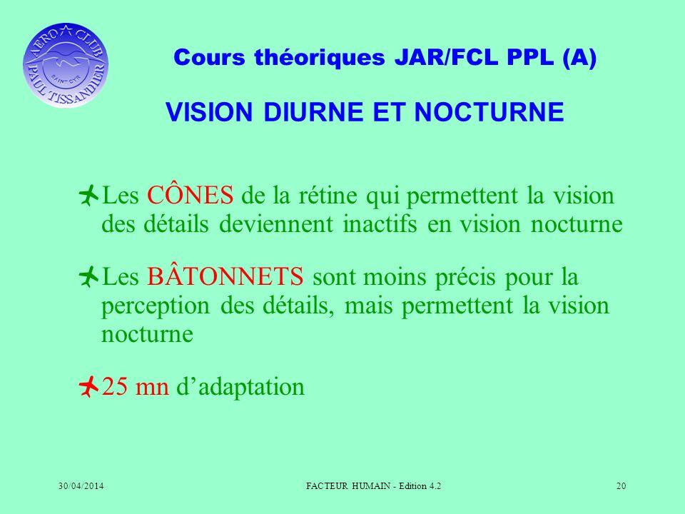 Cours théoriques JAR/FCL PPL (A) 30/04/2014FACTEUR HUMAIN - Edition 4.220 VISION DIURNE ET NOCTURNE Les CÔNES de la rétine qui permettent la vision de