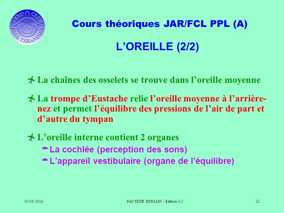 Cours théoriques JAR/FCL PPL (A) 30/04/2014FACTEUR HUMAIN - Edition 4.222 LOREILLE (2/2) La chaînes des osselets se trouve dans loreille moyenne La tr