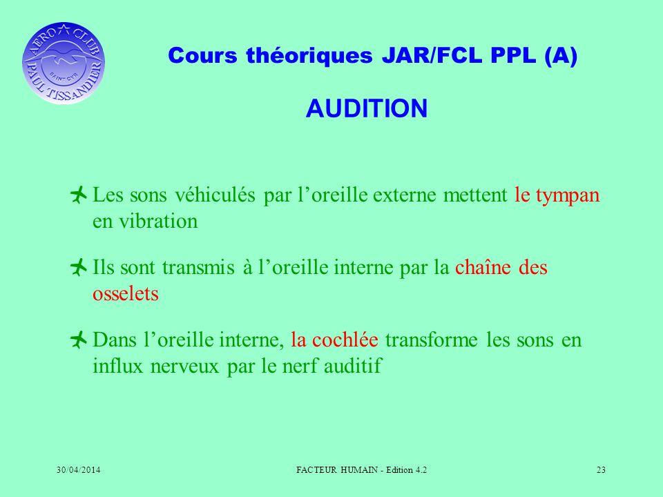Cours théoriques JAR/FCL PPL (A) 30/04/2014FACTEUR HUMAIN - Edition 4.223 AUDITION Les sons véhiculés par loreille externe mettent le tympan en vibrat
