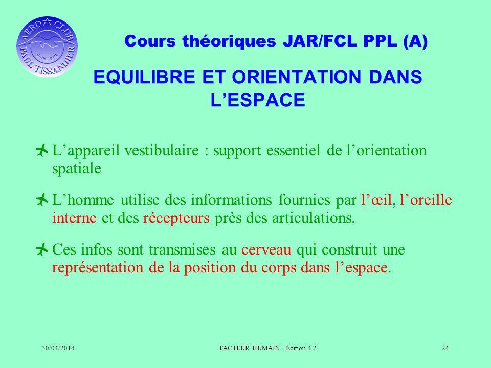 Cours théoriques JAR/FCL PPL (A) 30/04/2014FACTEUR HUMAIN - Edition 4.224 EQUILIBRE ET ORIENTATION DANS LESPACE Lappareil vestibulaire : support essen