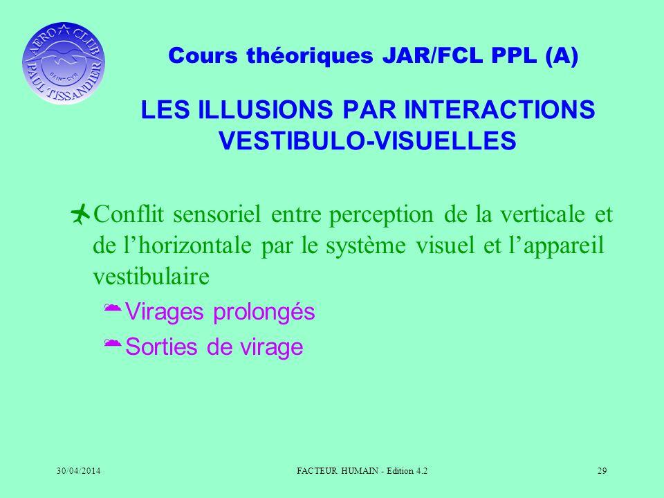 Cours théoriques JAR/FCL PPL (A) 30/04/2014FACTEUR HUMAIN - Edition 4.229 LES ILLUSIONS PAR INTERACTIONS VESTIBULO-VISUELLES Conflit sensoriel entre p
