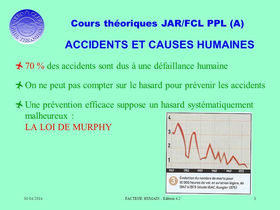 Cours théoriques JAR/FCL PPL (A) 30/04/2014FACTEUR HUMAIN - Edition 4.23 ACCIDENTS ET CAUSES HUMAINES 70 % des accidents sont dus à une défaillance hu
