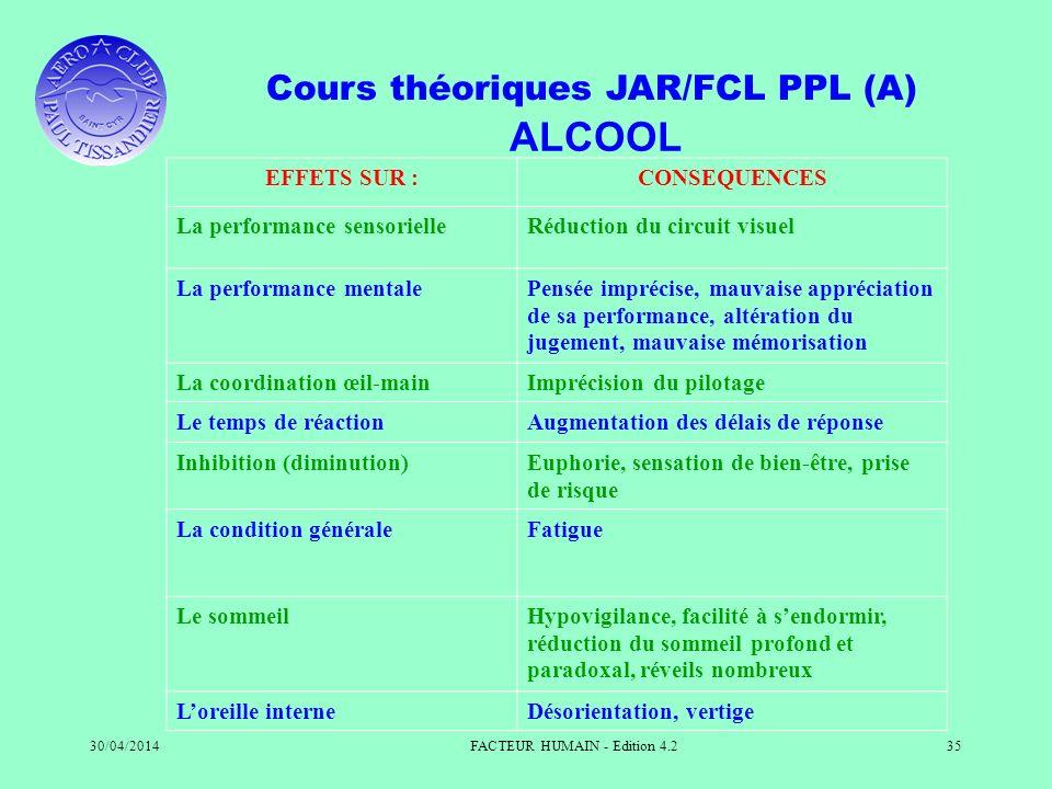 Cours théoriques JAR/FCL PPL (A) 30/04/2014FACTEUR HUMAIN - Edition 4.235 ALCOOL EFFETS SUR :CONSEQUENCES La performance sensorielleRéduction du circu
