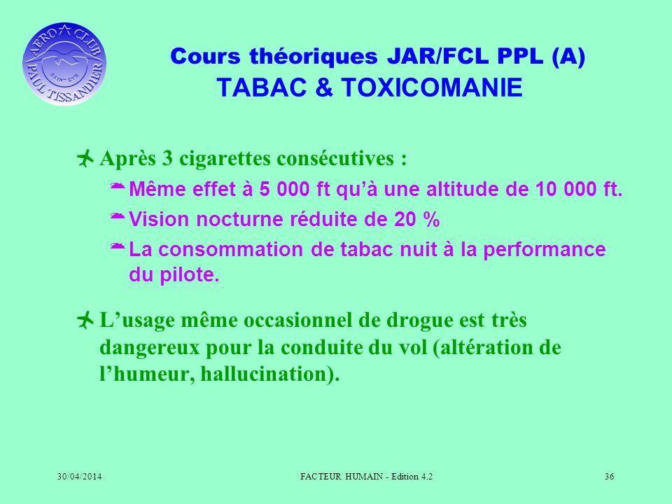 Cours théoriques JAR/FCL PPL (A) 30/04/2014FACTEUR HUMAIN - Edition 4.236 TABAC & TOXICOMANIE Après 3 cigarettes consécutives : Même effet à 5 000 ft