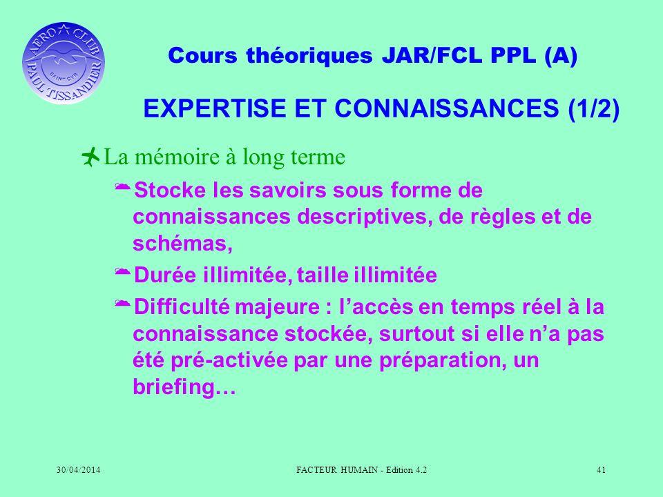 Cours théoriques JAR/FCL PPL (A) 30/04/2014FACTEUR HUMAIN - Edition 4.241 EXPERTISE ET CONNAISSANCES (1/2) La mémoire à long terme Stocke les savoirs