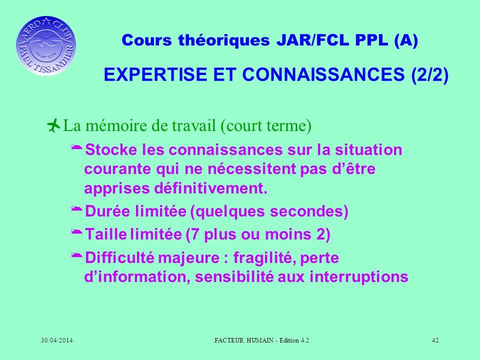Cours théoriques JAR/FCL PPL (A) 30/04/2014FACTEUR HUMAIN - Edition 4.242 EXPERTISE ET CONNAISSANCES (2/2) La mémoire de travail (court terme) Stocke