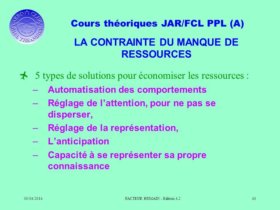 Cours théoriques JAR/FCL PPL (A) 30/04/2014FACTEUR HUMAIN - Edition 4.243 LA CONTRAINTE DU MANQUE DE RESSOURCES 5 types de solutions pour économiser l