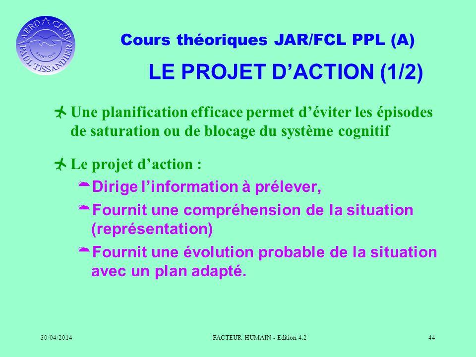 Cours théoriques JAR/FCL PPL (A) 30/04/2014FACTEUR HUMAIN - Edition 4.244 LE PROJET DACTION (1/2) Une planification efficace permet déviter les épisod