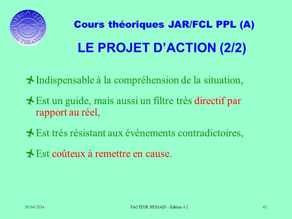 Cours théoriques JAR/FCL PPL (A) 30/04/2014FACTEUR HUMAIN - Edition 4.245 LE PROJET DACTION (2/2) Indispensable à la compréhension de la situation, Es