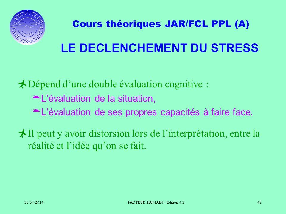 Cours théoriques JAR/FCL PPL (A) 30/04/2014FACTEUR HUMAIN - Edition 4.248 LE DECLENCHEMENT DU STRESS Dépend dune double évaluation cognitive : Lévalua