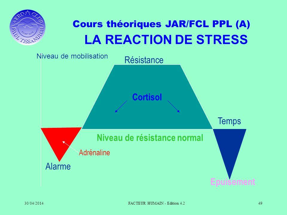 Cours théoriques JAR/FCL PPL (A) 30/04/2014FACTEUR HUMAIN - Edition 4.249 LA REACTION DE STRESS Alarme Epuisement Temps Résistance Cortisol Niveau de