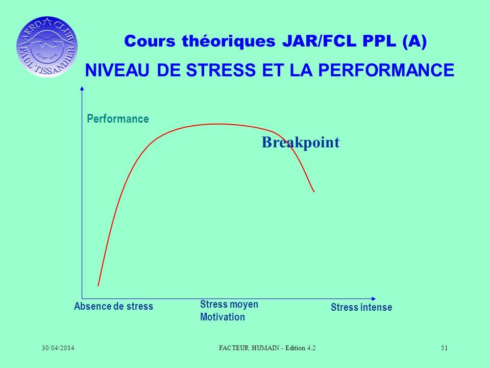 Cours théoriques JAR/FCL PPL (A) 30/04/2014FACTEUR HUMAIN - Edition 4.251 NIVEAU DE STRESS ET LA PERFORMANCE Performance Absence de stress Stress moye