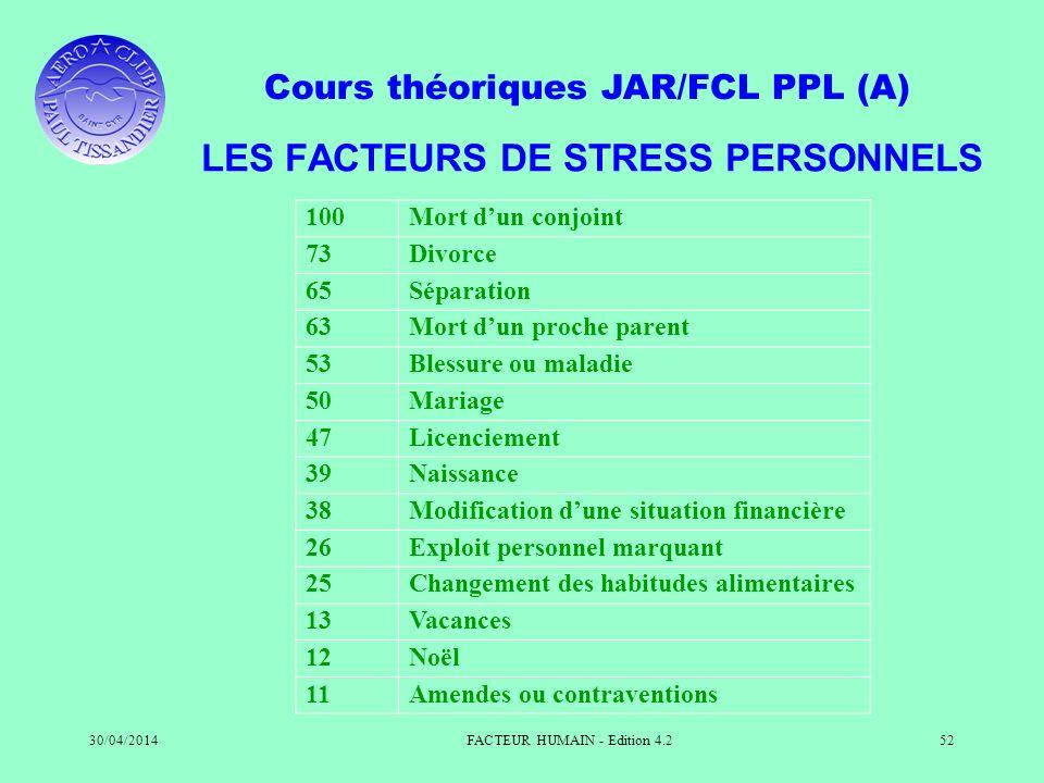Cours théoriques JAR/FCL PPL (A) 30/04/2014FACTEUR HUMAIN - Edition 4.252 LES FACTEURS DE STRESS PERSONNELS 100Mort dun conjoint 73Divorce 65Séparatio