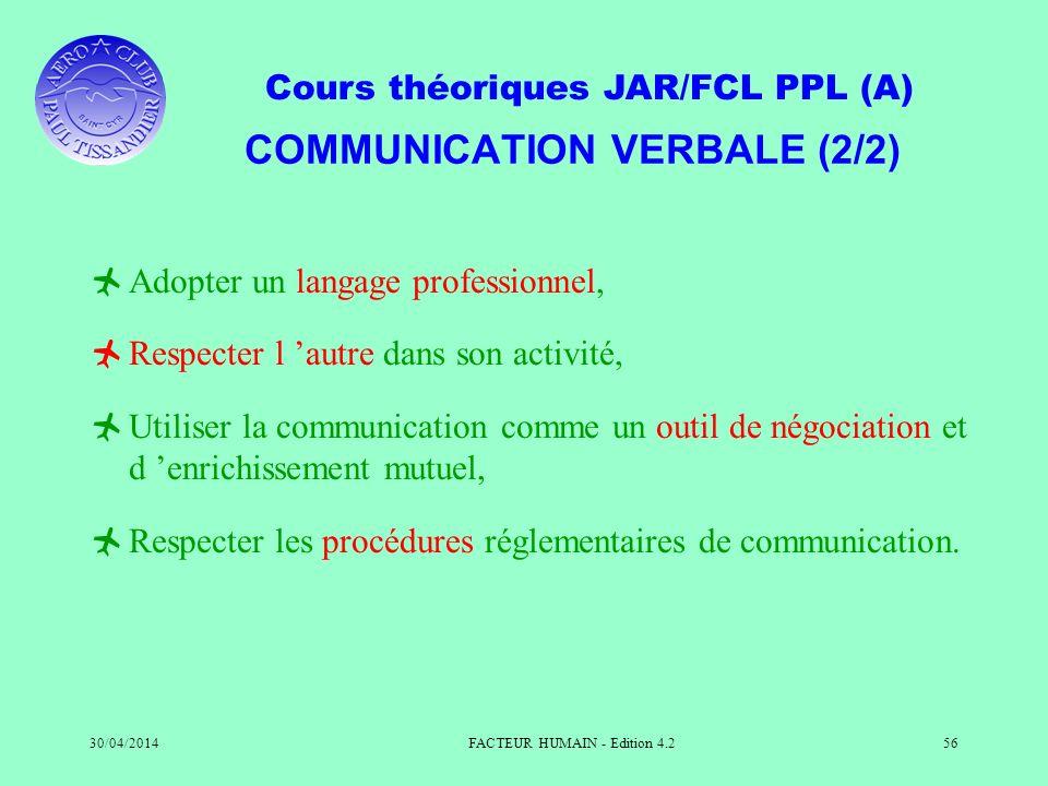 Cours théoriques JAR/FCL PPL (A) 30/04/2014FACTEUR HUMAIN - Edition 4.256 COMMUNICATION VERBALE (2/2) Adopter un langage professionnel, Respecter l au