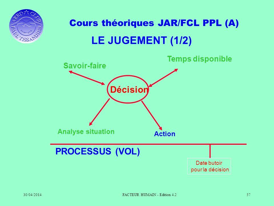 Cours théoriques JAR/FCL PPL (A) 30/04/2014FACTEUR HUMAIN - Edition 4.257 LE JUGEMENT (1/2) Date butoir pour la décision PROCESSUS (VOL) Analyse situa