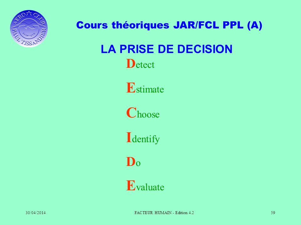 Cours théoriques JAR/FCL PPL (A) 30/04/2014FACTEUR HUMAIN - Edition 4.259 LA PRISE DE DECISION D etect E stimate C hoose I dentify D o E valuate
