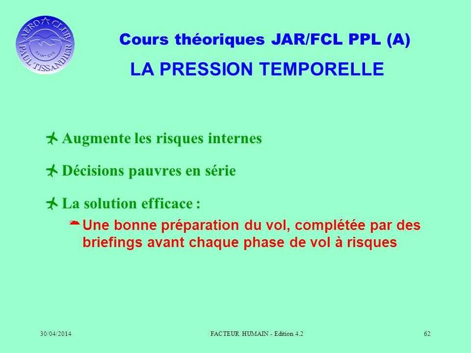 Cours théoriques JAR/FCL PPL (A) 30/04/2014FACTEUR HUMAIN - Edition 4.262 LA PRESSION TEMPORELLE Augmente les risques internes Décisions pauvres en sé