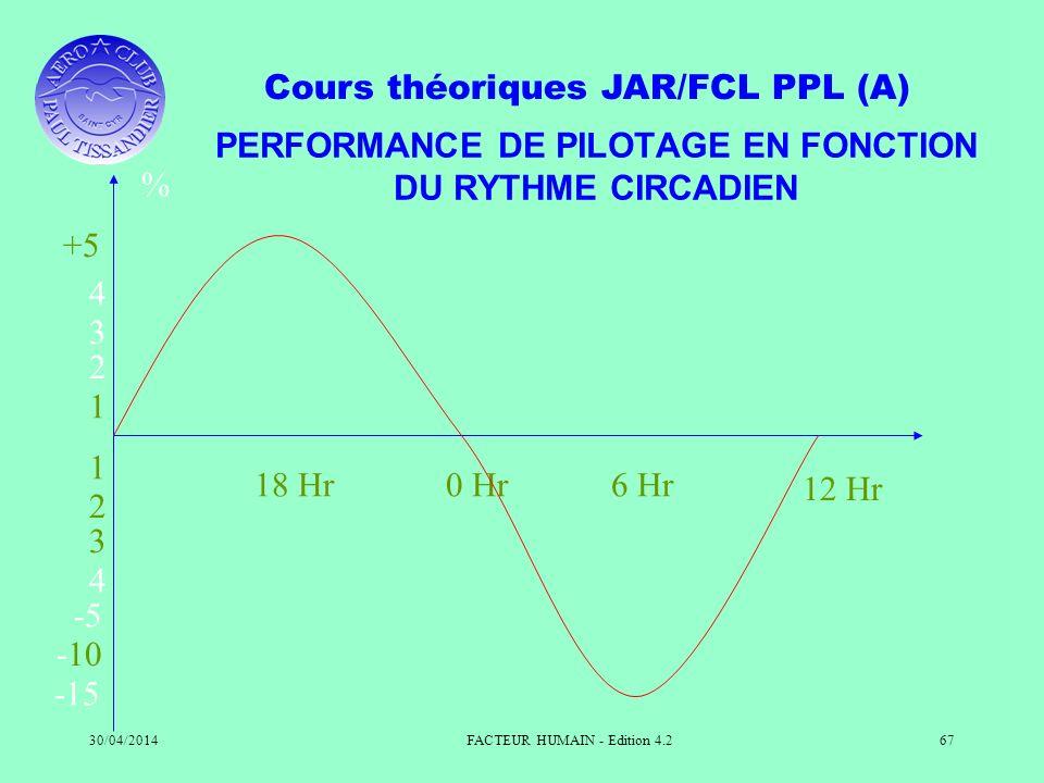 Cours théoriques JAR/FCL PPL (A) 30/04/2014FACTEUR HUMAIN - Edition 4.267 PERFORMANCE DE PILOTAGE EN FONCTION DU RYTHME CIRCADIEN 1 2 3 4 +5 % 1 2 3 4