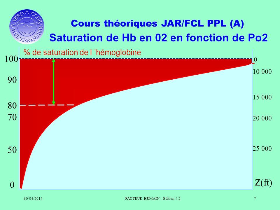 Cours théoriques JAR/FCL PPL (A) 30/04/2014FACTEUR HUMAIN - Edition 4.27 0 50 70 80 90 100 Z(ft) 0 10 000 15 000 20 000 25 000 Saturation de Hb en 02