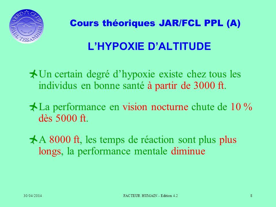 Cours théoriques JAR/FCL PPL (A) 30/04/2014FACTEUR HUMAIN - Edition 4.28 LHYPOXIE DALTITUDE Un certain degré dhypoxie existe chez tous les individus e