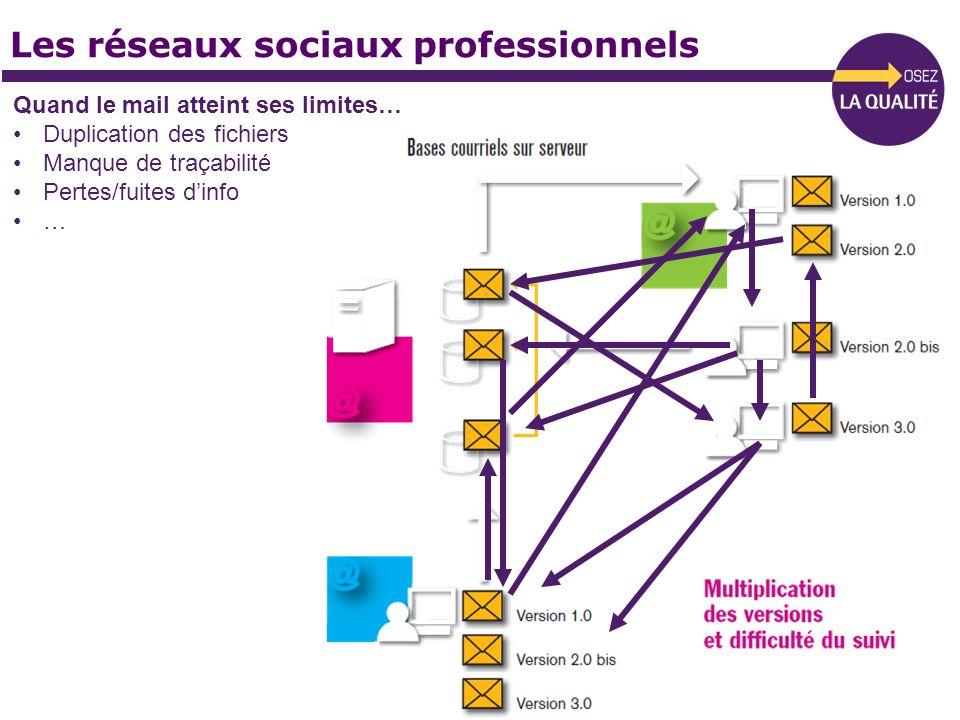 Les réseaux sociaux professionnels Quand le mail atteint ses limites… Duplication des fichiers Manque de traçabilité Pertes/fuites dinfo …