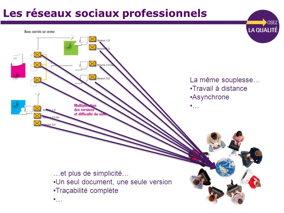 Les réseaux sociaux professionnels La même souplesse… Travail à distance Asynchrone … …et plus de simplicité… Un seul document, une seule version Traç