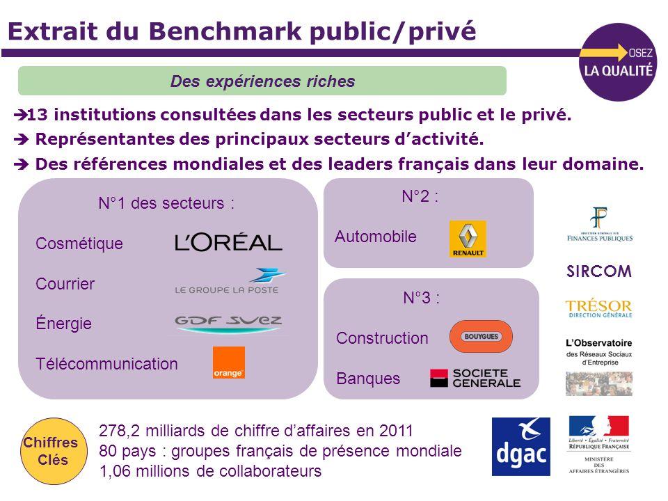 Extrait du Benchmark public/privé 13 institutions consultées dans les secteurs public et le privé. Représentantes des principaux secteurs dactivité. D