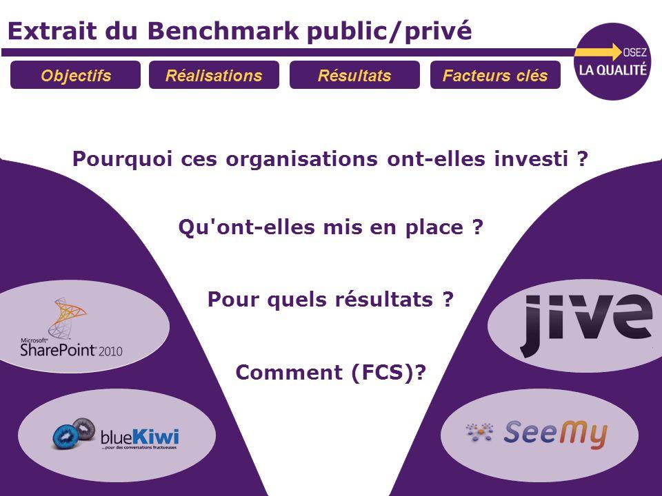 Extrait du Benchmark public/privé Pourquoi ces organisations ont-elles investi ? Qu'ont-elles mis en place ? Pour quels résultats ? ObjectifsRéalisati