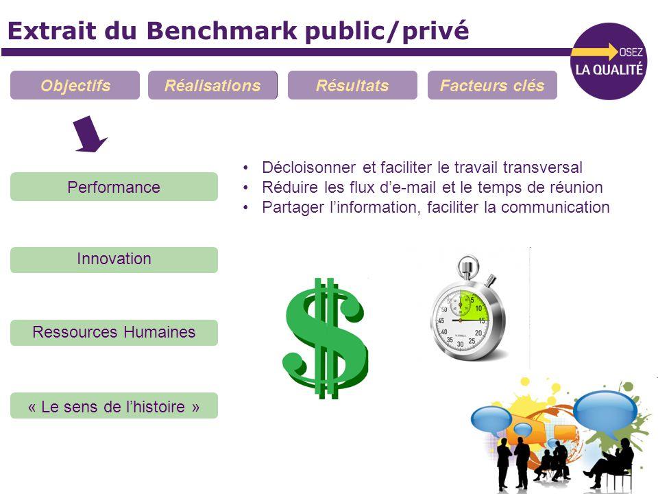 Extrait du Benchmark public/privé ObjectifsRéalisationsRésultatsFacteurs clés Performance Innovation Ressources Humaines « Le sens de lhistoire » Décl
