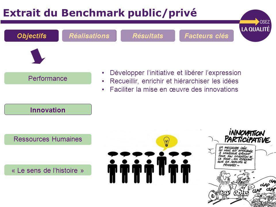 Extrait du Benchmark public/privé ObjectifsRéalisationsRésultatsFacteurs clés Performance Innovation Ressources Humaines « Le sens de lhistoire » Déve