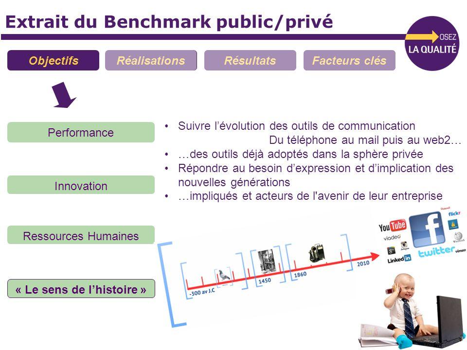 Extrait du Benchmark public/privé ObjectifsRéalisationsRésultatsFacteurs clés Performance Innovation Ressources Humaines « Le sens de lhistoire » Suiv