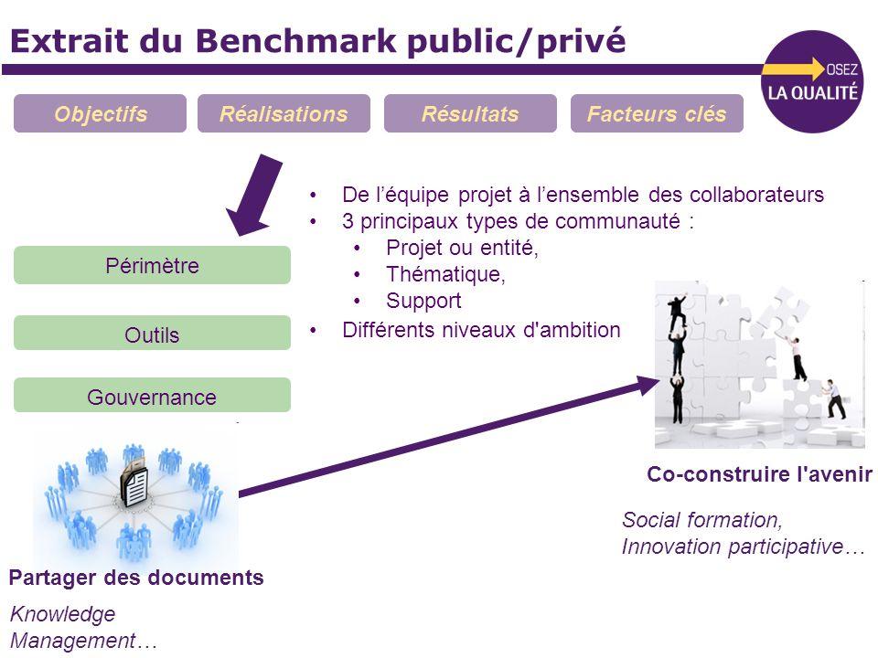 Extrait du Benchmark public/privé ObjectifsRéalisationsRésultatsFacteurs clés De léquipe projet à lensemble des collaborateurs 3 principaux types de c