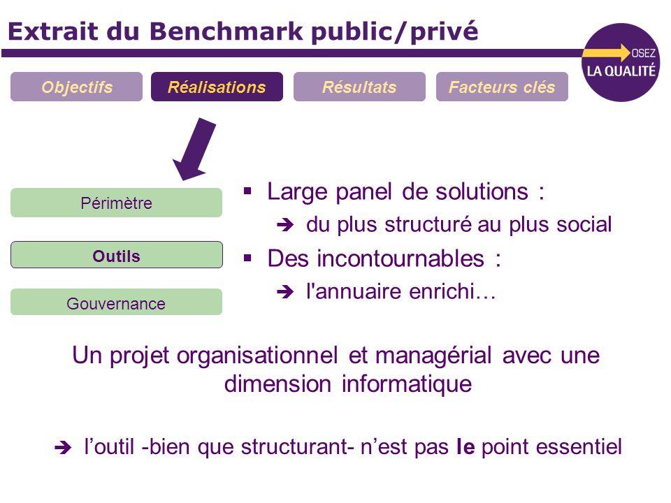 Extrait du Benchmark public/privé ObjectifsRéalisationsRésultatsFacteurs clés Large panel de solutions : du plus structuré au plus social Des incontou