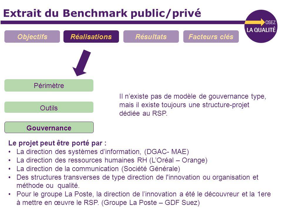 Extrait du Benchmark public/privé ObjectifsRéalisationsRésultatsFacteurs clés Périmètre Outils Gouvernance Le projet peut être porté par : La directio