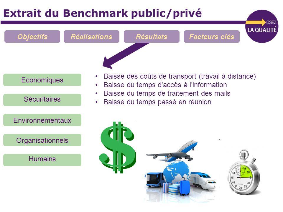 Extrait du Benchmark public/privé ObjectifsRéalisationsRésultatsFacteurs clés Economiques Sécuritaires Organisationnels Environnementaux Humains Baiss