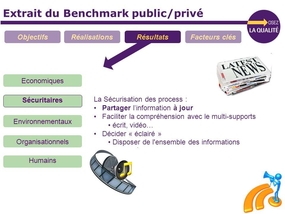 Extrait du Benchmark public/privé ObjectifsRéalisationsRésultatsFacteurs clés Economiques Sécuritaires Organisationnels Environnementaux Humains La Sé