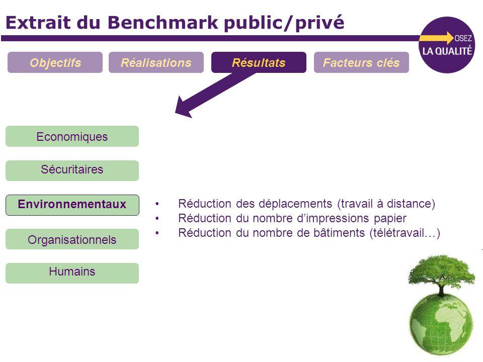 Extrait du Benchmark public/privé ObjectifsRéalisationsRésultatsFacteurs clés Economiques Sécuritaires Organisationnels Environnementaux Humains Réduc