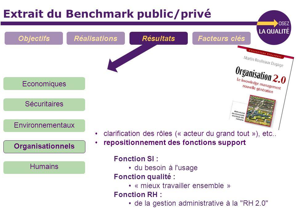 Extrait du Benchmark public/privé ObjectifsRéalisationsRésultatsFacteurs clés Economiques Sécuritaires Organisationnels Environnementaux Humains clari