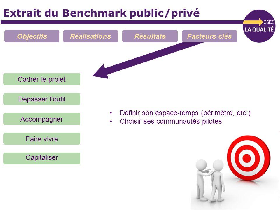 Extrait du Benchmark public/privé ObjectifsRéalisationsRésultatsFacteurs clés Cadrer le projet Dépasser l'outil Faire vivre Accompagner Capitaliser Dé