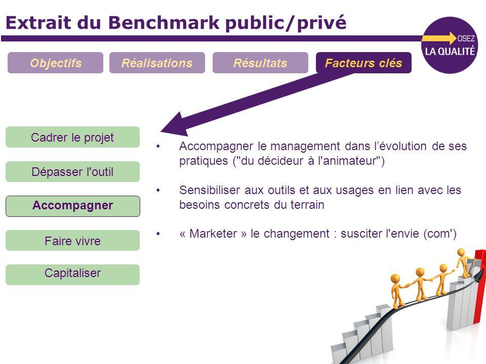 Extrait du Benchmark public/privé ObjectifsRéalisationsRésultatsFacteurs clés Accompagner le management dans lévolution de ses pratiques (