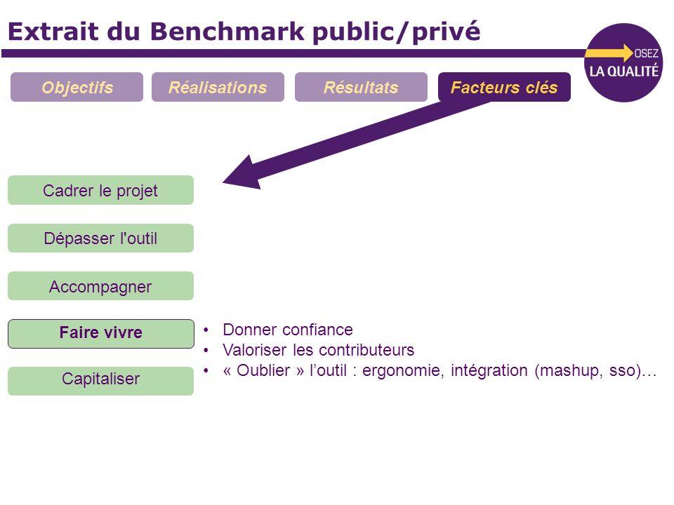 Extrait du Benchmark public/privé ObjectifsRéalisationsRésultatsFacteurs clés Donner confiance Valoriser les contributeurs « Oublier » loutil : ergono