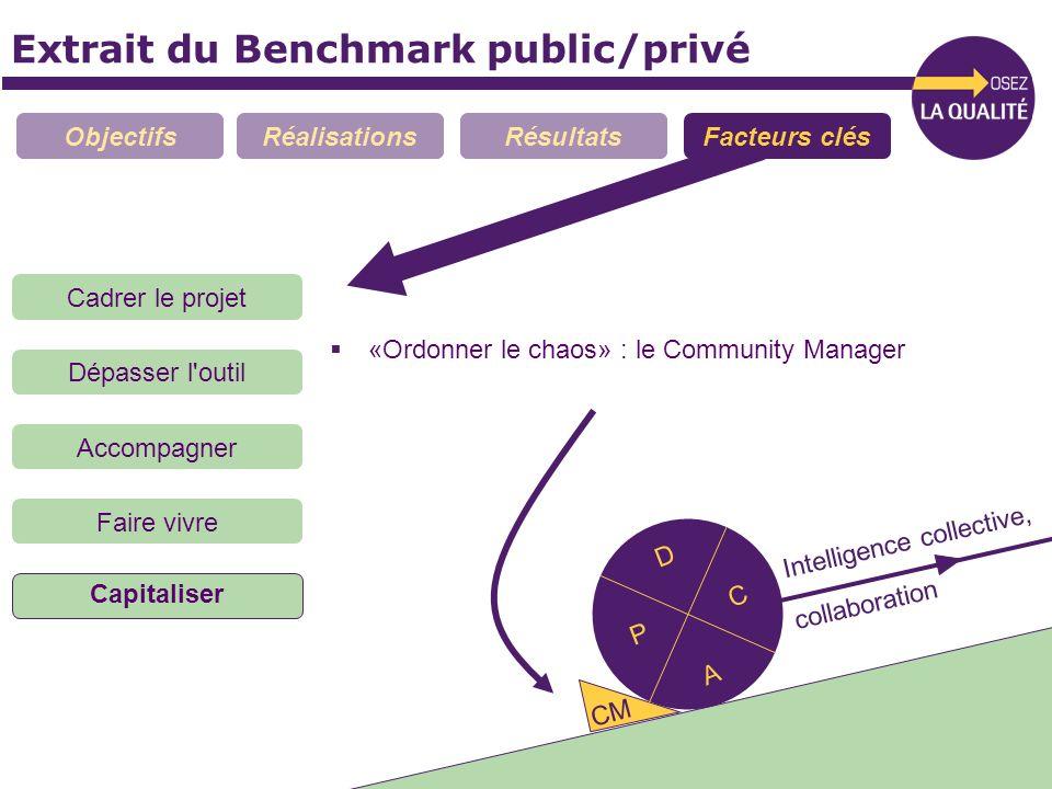 Extrait du Benchmark public/privé ObjectifsRéalisationsRésultatsFacteurs clés «Ordonner le chaos» : le Community Manager Cadrer le projet Dépasser l'o