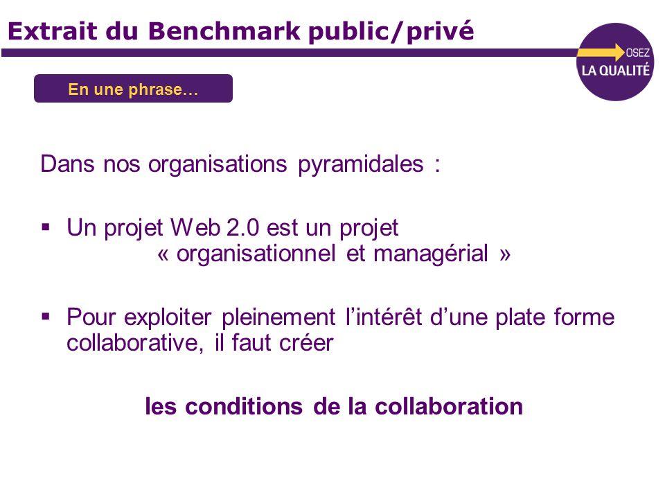 Dans nos organisations pyramidales : Un projet Web 2.0 est un projet « organisationnel et managérial » Pour exploiter pleinement lintérêt dune plate f