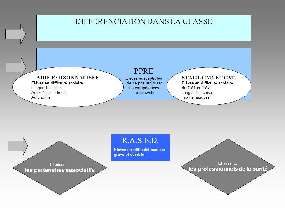 DIFFERENCIATION DANS LA CLASSE PPRE Élèves susceptibles de ne pas maîtriser les compétences fin de cycle R.A.S.E.D.