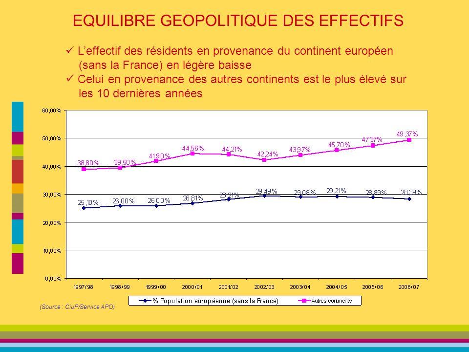 EQUILIBRE GEOPOLITIQUE DES EFFECTIFS (Source : CiuP/Service APO) Leffectif des résidents en provenance du continent européen (sans la France) en légère baisse Celui en provenance des autres continents est le plus élevé sur les 10 dernières années