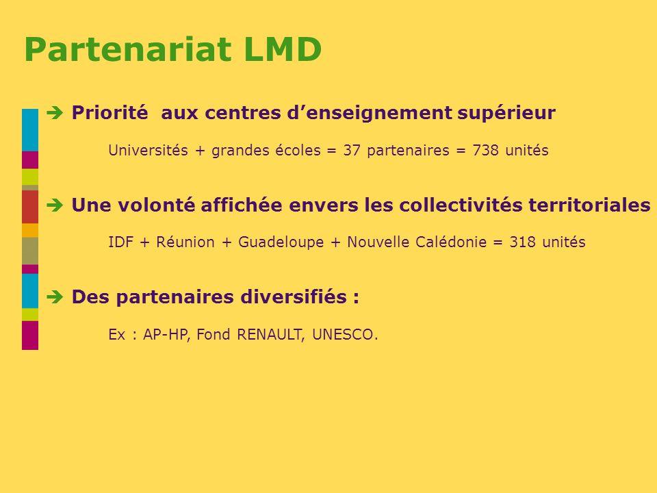 Priorité aux centres denseignement supérieur Universités + grandes écoles = 37 partenaires = 738 unités Une volonté affichée envers les collectivités territoriales IDF + Réunion + Guadeloupe + Nouvelle Calédonie = 318 unités Des partenaires diversifiés : Ex : AP-HP, Fond RENAULT, UNESCO.