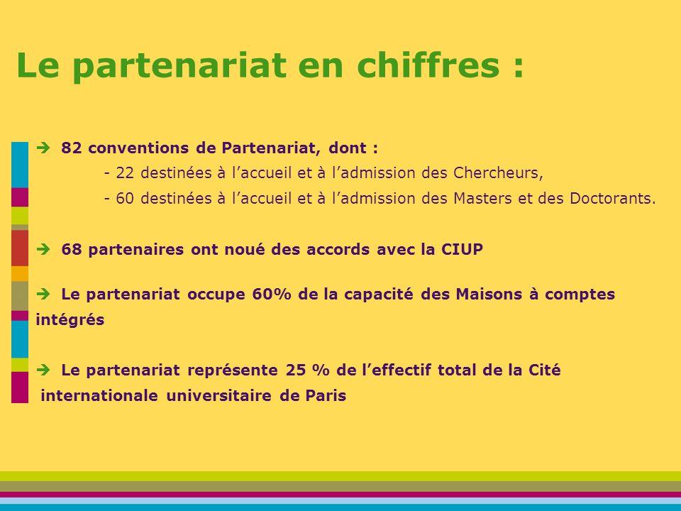 Le partenariat en chiffres : 82 conventions de Partenariat, dont : - 22 destinées à laccueil et à ladmission des Chercheurs, - 60 destinées à laccueil et à ladmission des Masters et des Doctorants.