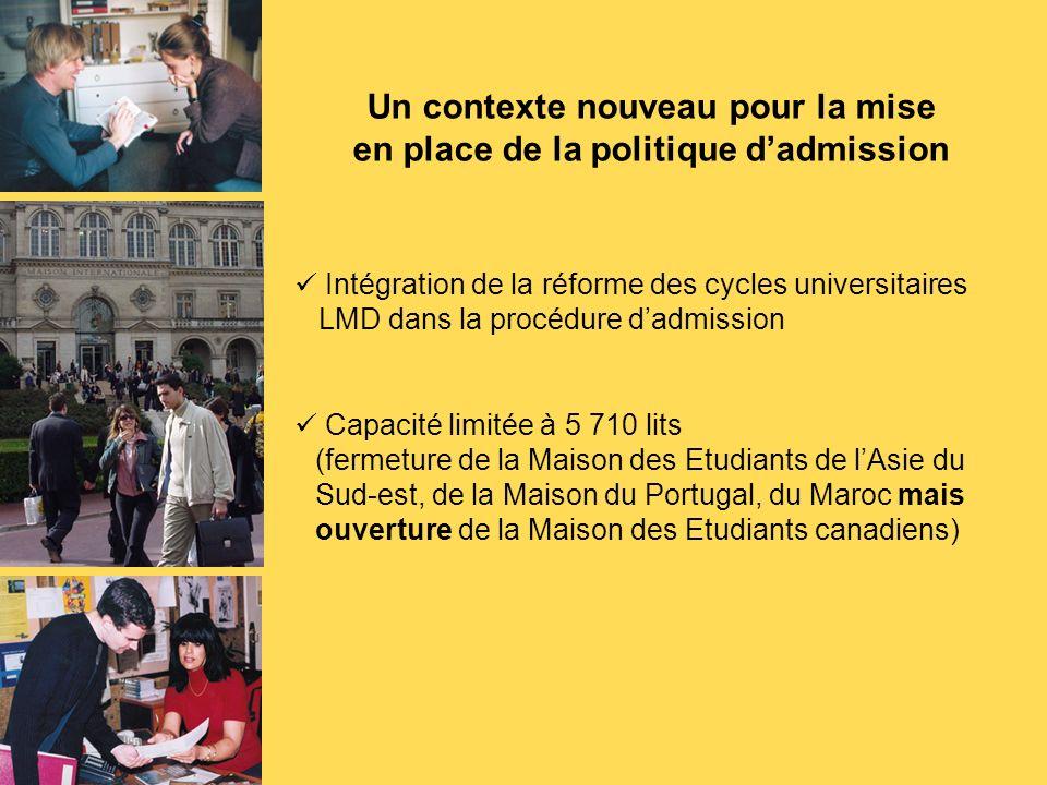 Un contexte nouveau pour la mise en place de la politique dadmission Intégration de la réforme des cycles universitaires LMD dans la procédure dadmission Capacité limitée à 5 710 lits (fermeture de la Maison des Etudiants de lAsie du Sud-est, de la Maison du Portugal, du Maroc mais ouverture de la Maison des Etudiants canadiens)