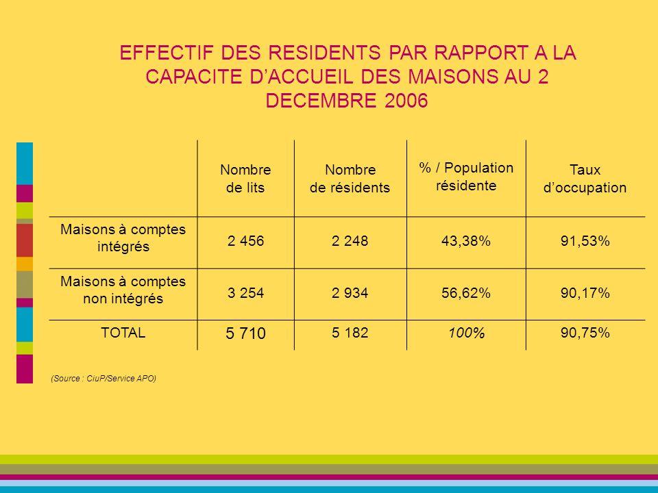 Nombre de lits Nombre de résidents % / Population résidente Taux doccupation Maisons à comptes intégrés 2 4562 24843,38%91,53% Maisons à comptes non intégrés 3 2542 93456,62%90,17% TOTAL 5 710 5 182100%90,75% (Source : CiuP/Service APO) EFFECTIF DES RESIDENTS PAR RAPPORT A LA CAPACITE DACCUEIL DES MAISONS AU 2 DECEMBRE 2006