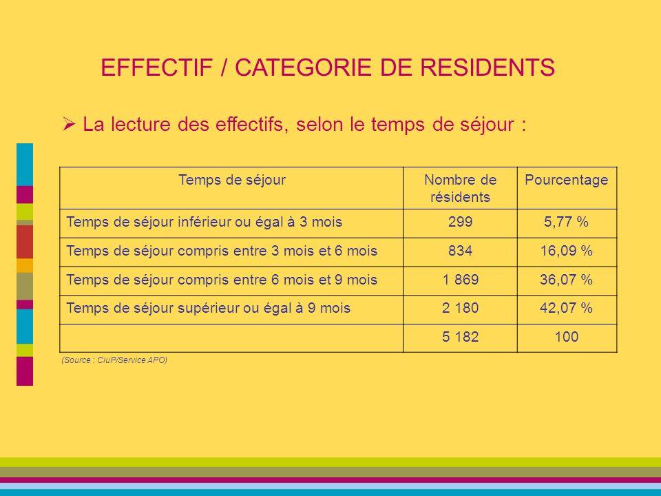 EFFECTIF / CATEGORIE DE RESIDENTS La lecture des effectifs, selon le temps de séjour : Temps de séjourNombre de résidents Pourcentage Temps de séjour inférieur ou égal à 3 mois2995,77 % Temps de séjour compris entre 3 mois et 6 mois83416,09 % Temps de séjour compris entre 6 mois et 9 mois1 86936,07 % Temps de séjour supérieur ou égal à 9 mois2 18042,07 % 5 182100 (Source : CiuP/Service APO)
